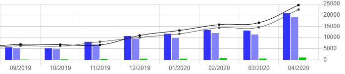 Affiliate Dashboard Controlling Graph